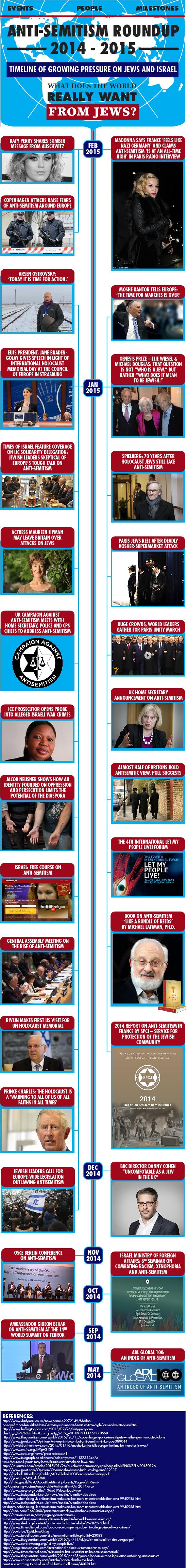 anti-semitism-roundup-2014-2015-w-Rav